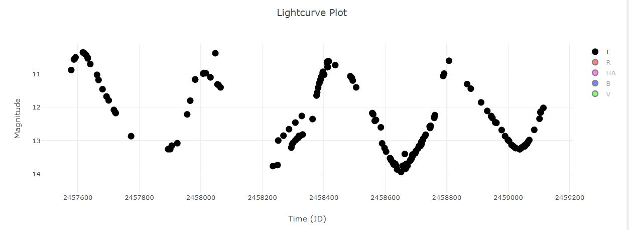 V1376Cyg I-Band light curve