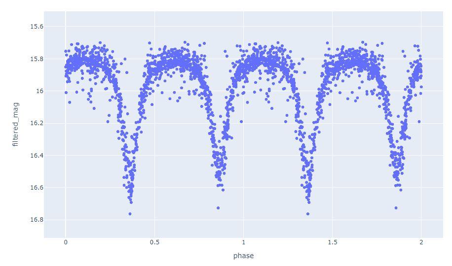 Folded V light curve of V1706Cyg