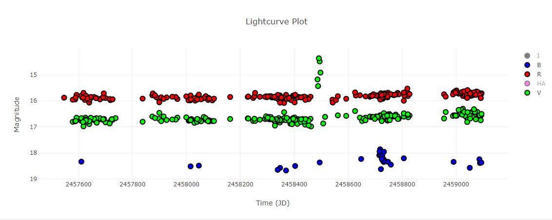 2MASS J21532583+4715514 light curve in B, V, R