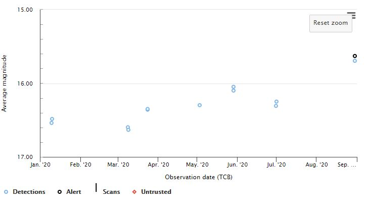 LkHa148 Gaia data last 200 days