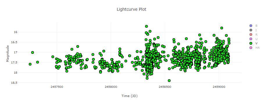 LkHa148 V-data HOYS