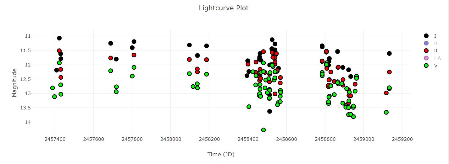 TX Ori light curve