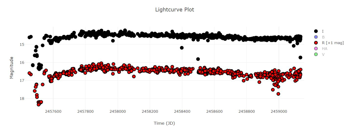 V350Cep Light curve in I and R