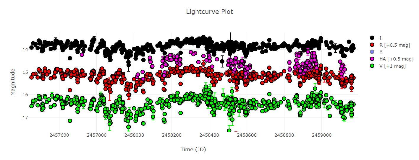 V982Cep Light Curve