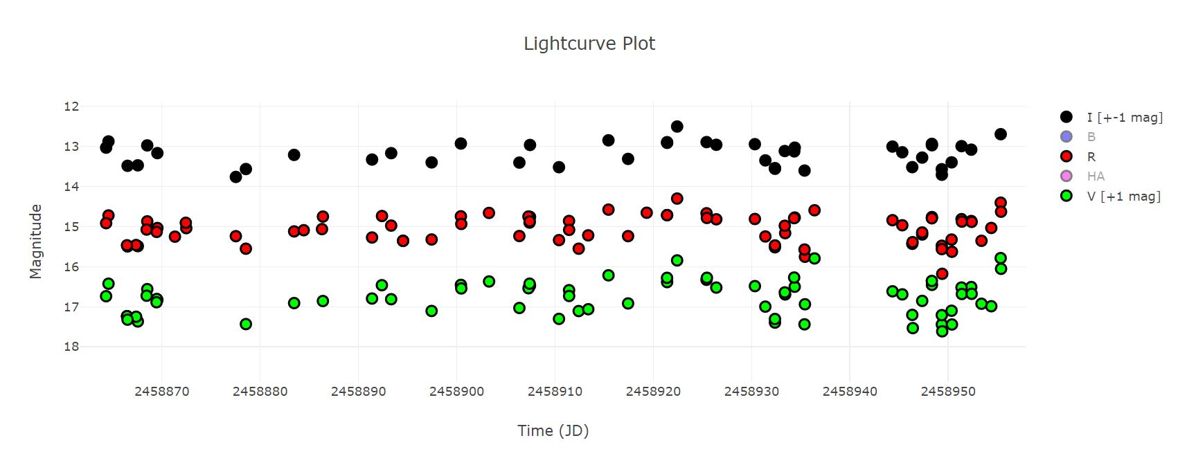 GP Mon light curve detail