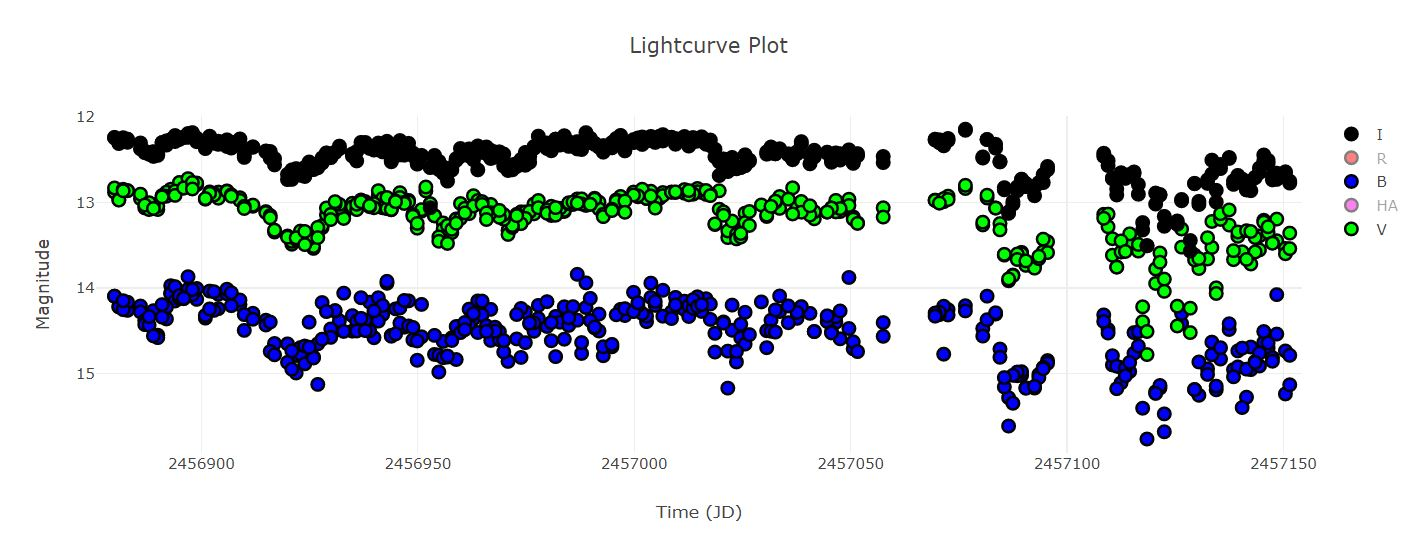 AA Ori Light Curve