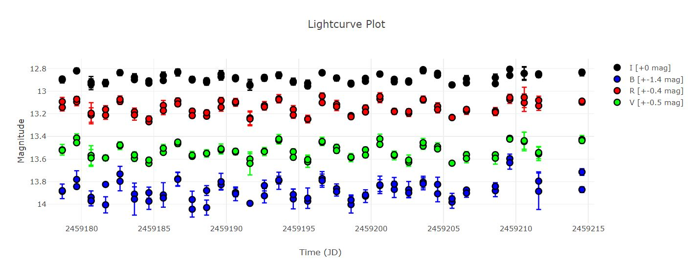 V1144Ori light curve