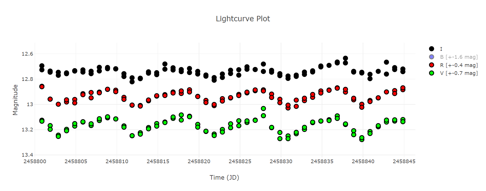 BS Vel lightcurve1