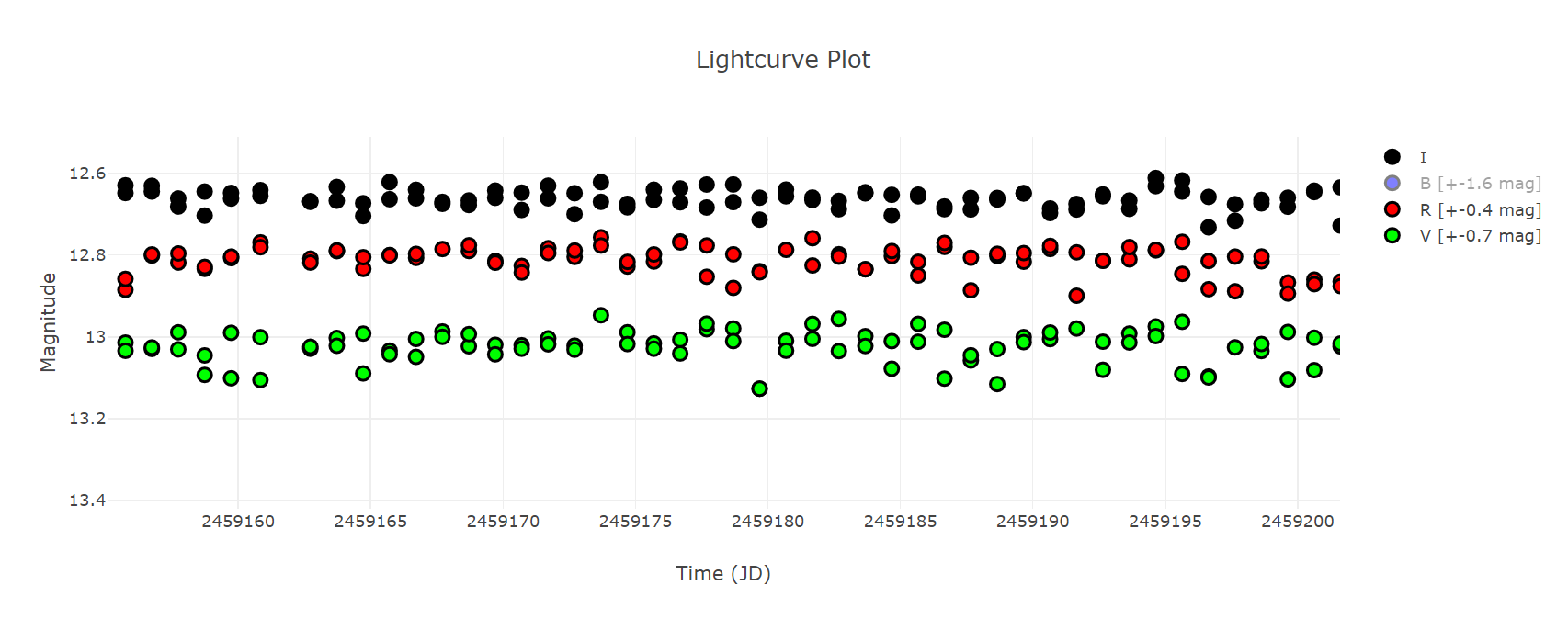 BS Vel lightcurve3