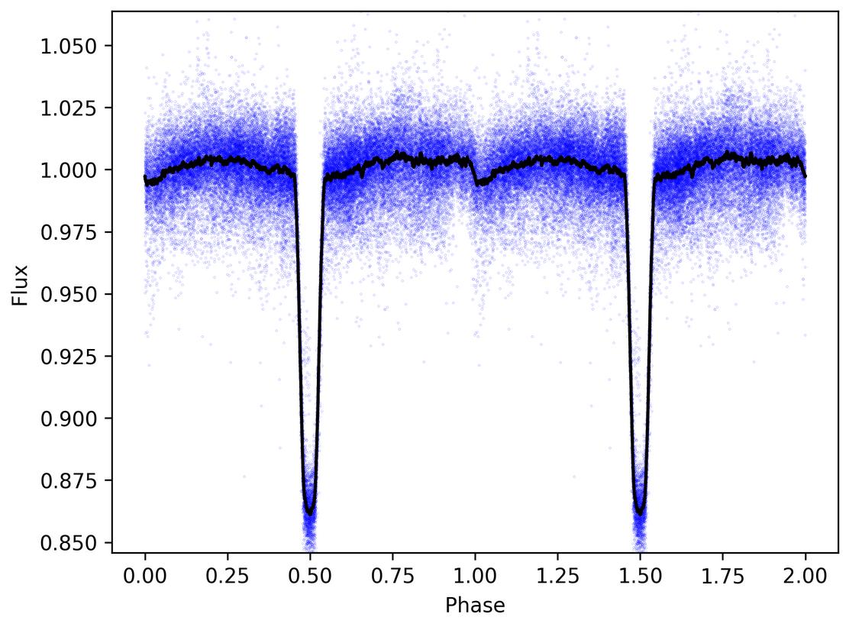 EM* CGHA 51 light curve